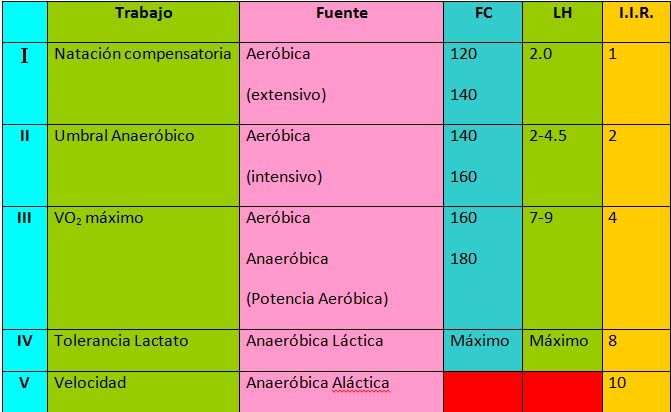 Tabla de Arellano