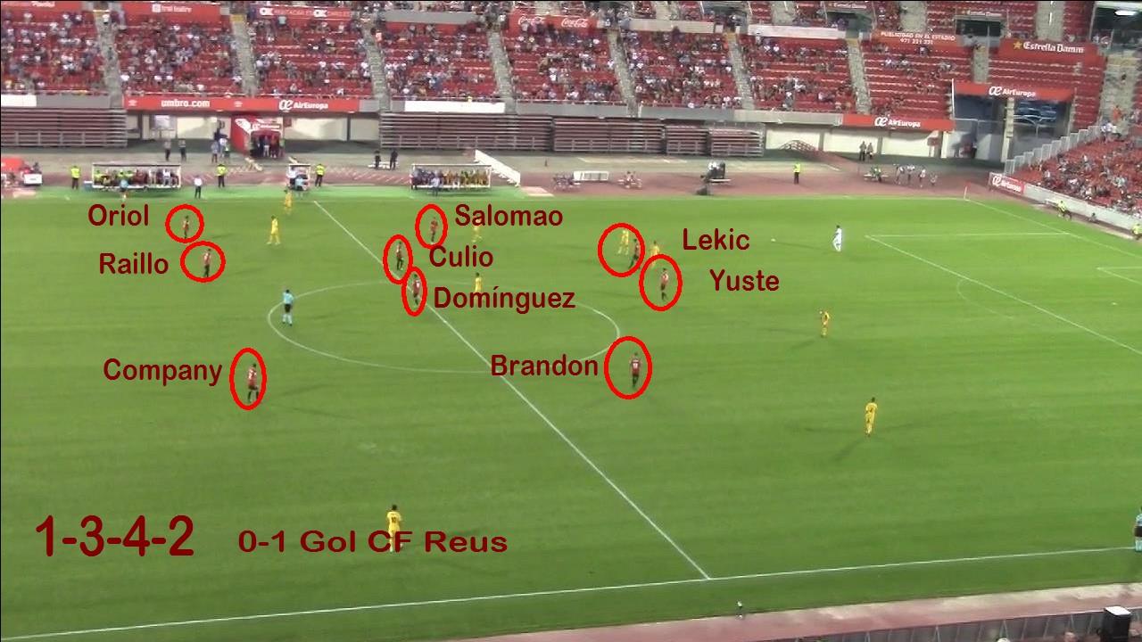Sistema de Juego RCD Mallorca 1-3-4-2
