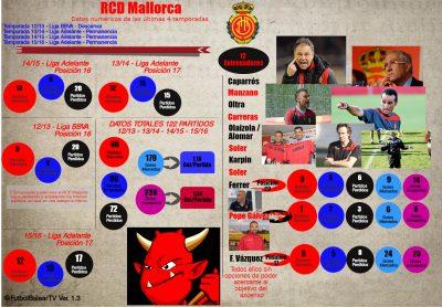 Estadísticas RCD Mallorca