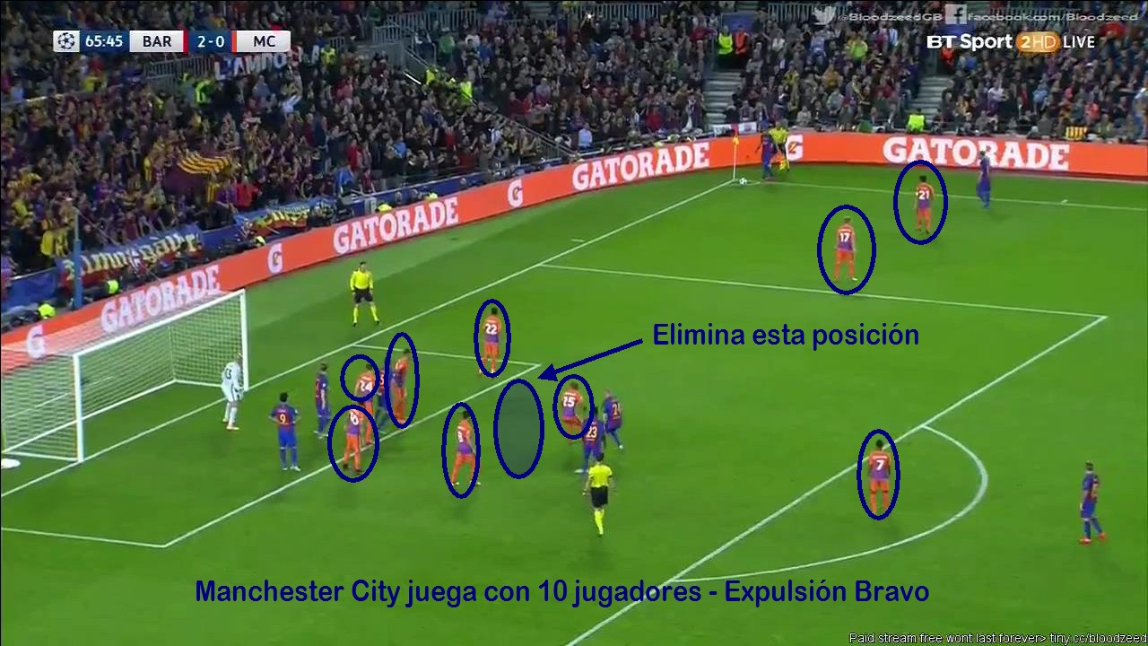 Saque Esquina Defensa Zonal Pep Guardiola
