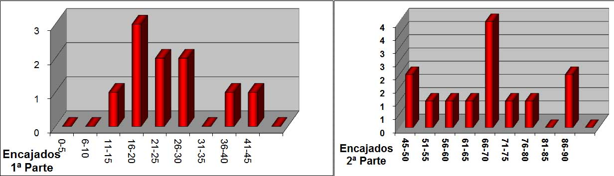 Goles Encajados RCD Mallorca 16.17 2