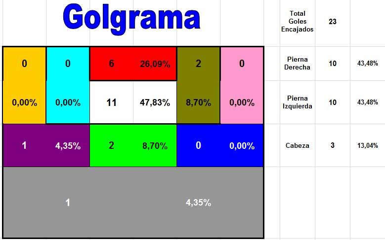 Goles Encajados RCD Mallorca 16.17 3