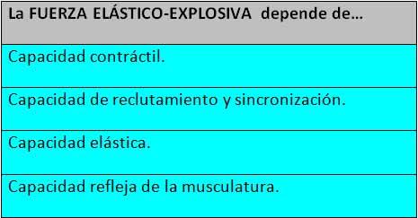 Curva Fuerza Elástico Explosiva