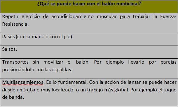 Entrenamiento Fuerza balon medicinal