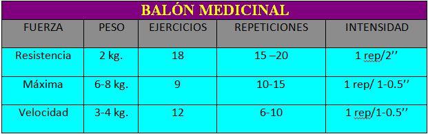 Parámetros entrenamiento Balón Medicinal