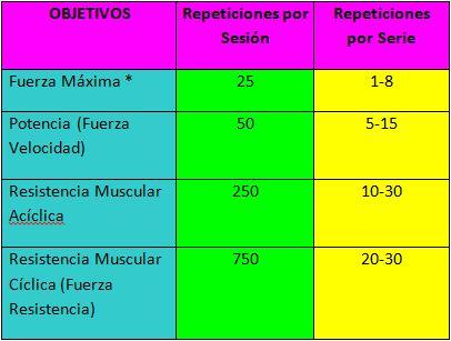 Entrenamiento Fuerza Repeticiones Sesion Serie