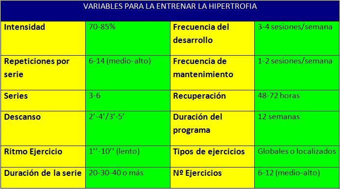 Variables Entrenamiento Hipertrofia