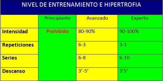 Nivel Entrenamiento Hipertrofia