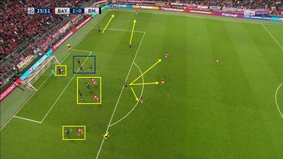 Análisis Saque Esquina Gol Arturo Vidal. Bayern Munich 1 - Real Madrid 2. Champions League 16/17