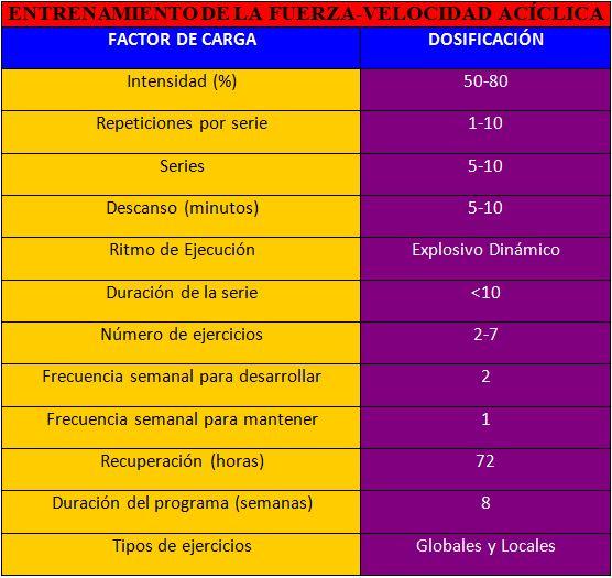 Variables Entrenamiento Fuerza Velocidad Acíclica