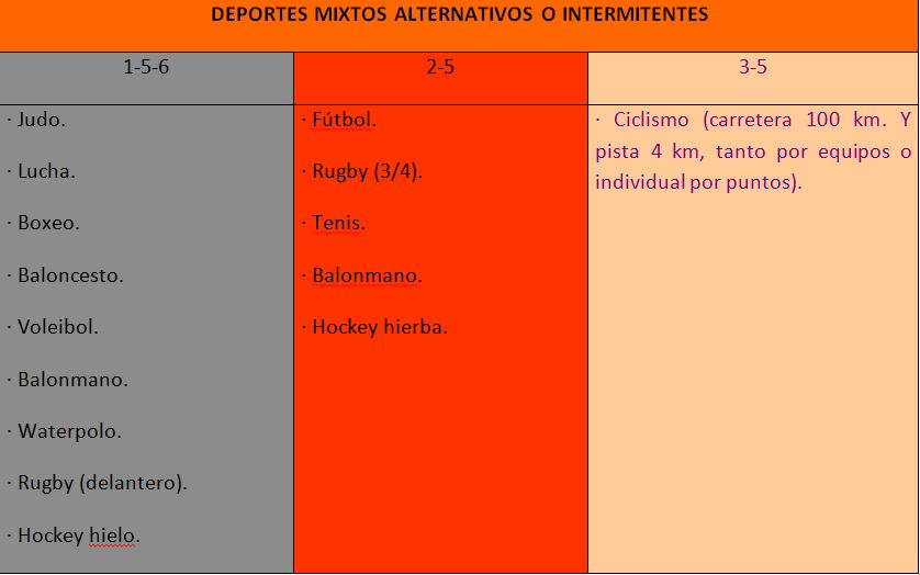 Deportes Mixtos Alternativos