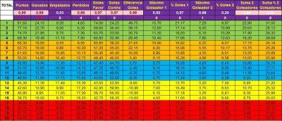 Datos Estadísticos 3ª División Balear 17/18.