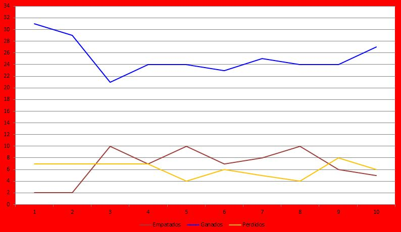 Datos Estadísticos Primera Regional Mallorca 17/18. 1ª Regional Mallorca 17/18