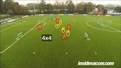 Ejercicio de Entrenamiento del fútbol base del Ajax de Amsterdam. Juego 4×4 con 4 porterías