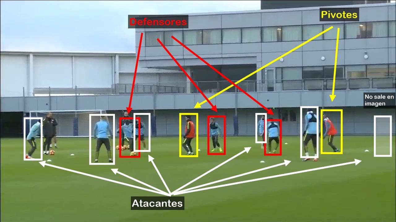 Pep Guardiola  Rondo 6×3 + 2 pivotes interiores como