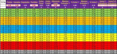 Control de la Competición de un Equipo de Fútbol mediante una hoja de cálculo (Excel)