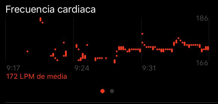 iWatch 3 Series. Gráfica de Frecuencia Cardíaca