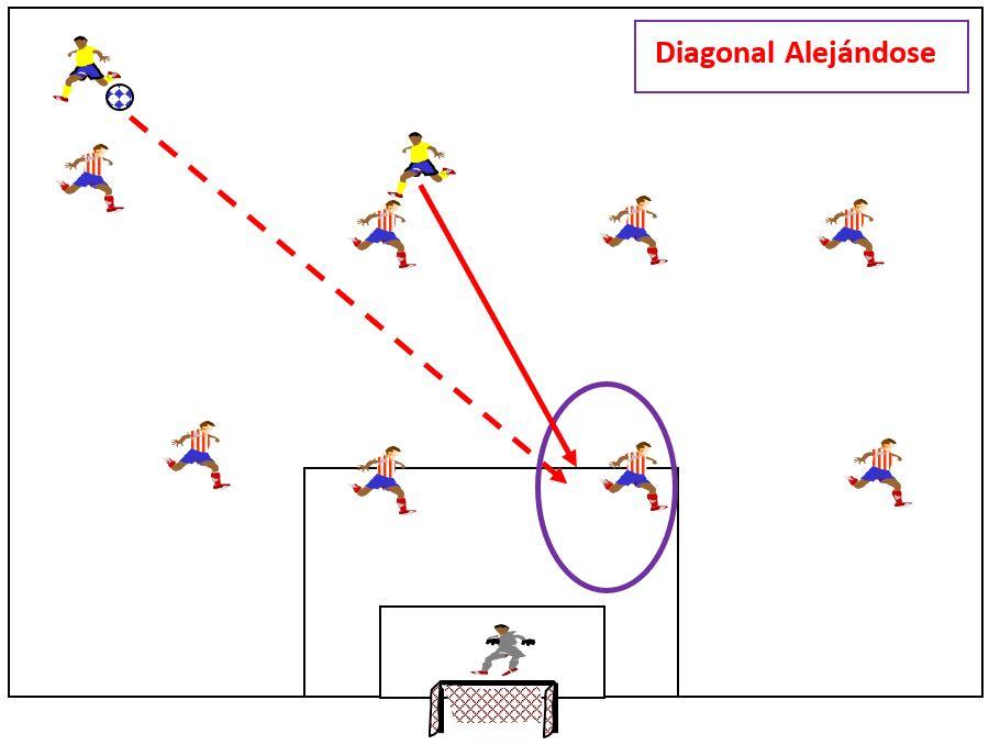 Cambios de Marcaje en el fútbol. Artículo escrito por Toni Matas Barceló. Más información en www.tonimatasbarcelo.com