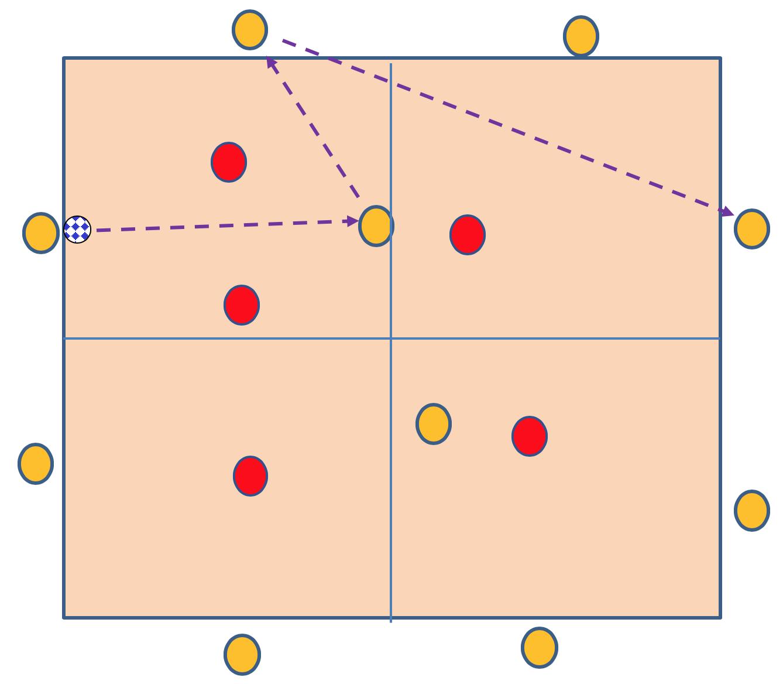 MacroRondo 4Z. Ejercicio de Entrenamiento de Fútbol
