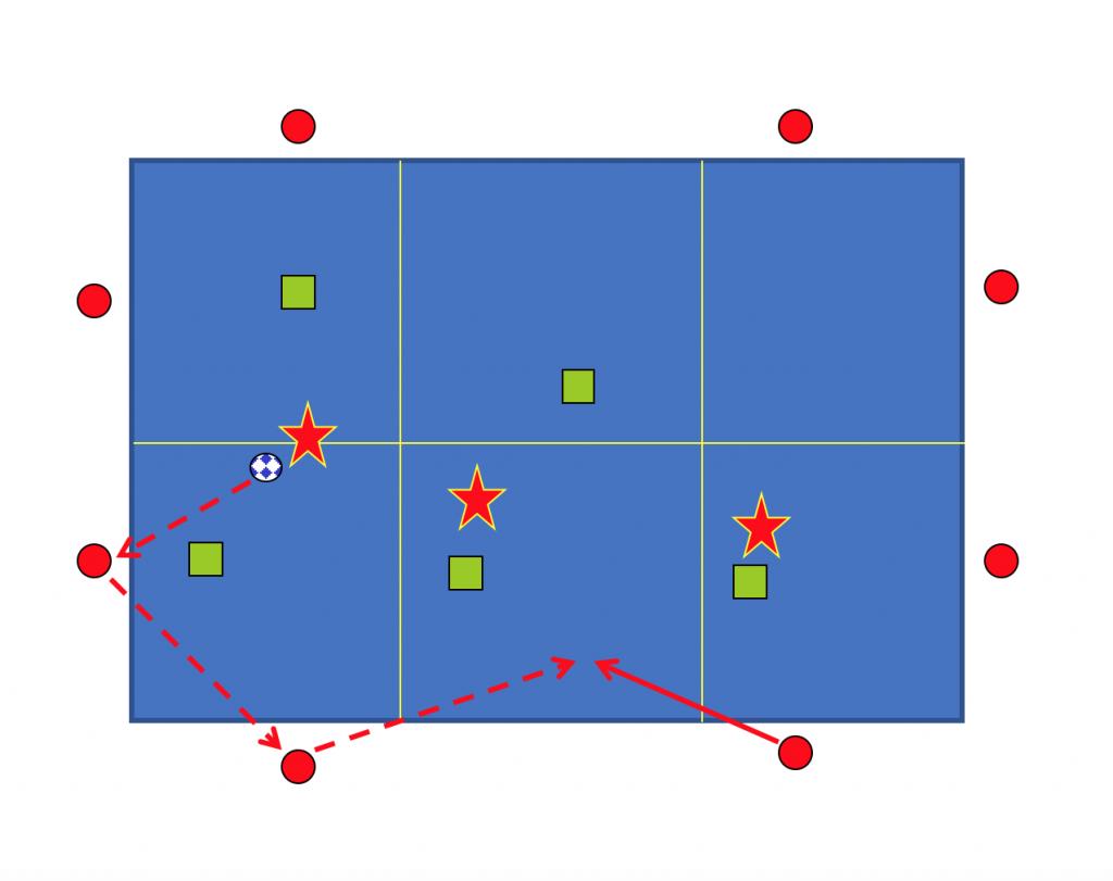 MacroRondo 8+3 Pivotes x 5 Defensores. Ejercicio Entrenamiento Fútbol