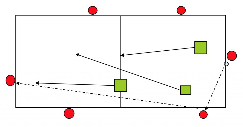 Rondo 6x3. Ejercicio de entrenamiento de fútbol