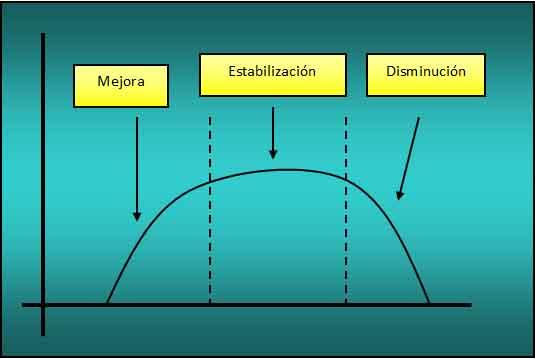 Entrenamiento principio de del proceso de continuidad la