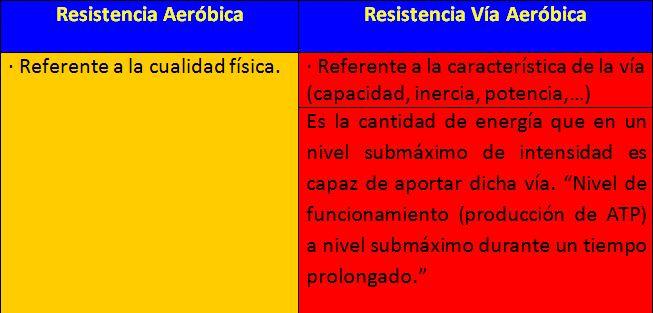 Diferencias Entre Resistencia Aeróbica Y Anaeróbica Diferencias Entre Solfa Syllable Renuencia Aeróbica Y Anaeróbica